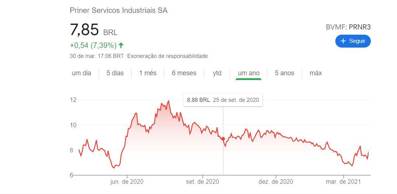 Priner (PRNR3) reverte prejuízo e tem lucro de R$ 16,7 mi no 4TRI20