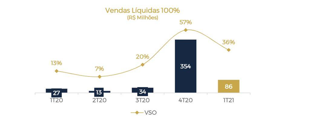 lavvi (lavv3) registra alta de 217,9% no lucro no 1t21 Lavvi (LAVV3) registra alta de 217,9% no lucro no 1T21 lavvi lavv3