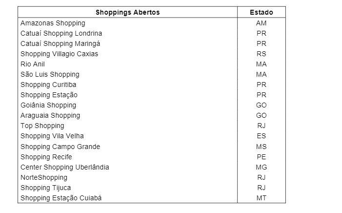 shoppings-abertos-brmalls-brml3 br malls (brml3) retoma 4 operações; subsidiária do gpa (pcar3) inicia estudo para aumento de capital BR Malls (BRML3) retoma 4 operações; Subsidiária do GPA (PCAR3) inicia estudo para aumento de capital shoppings abertos brmalls brml3