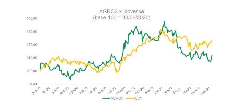 agro3-desempenho-acoes-bolsa-valores brasilagro BrasilAgro (AGRO3) vê lucro crescer 4,5 vezes no 3T21 agro3 desempenho acoes bolsa valores