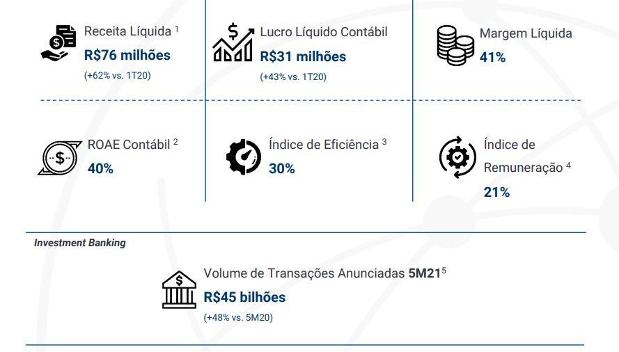 br-partners-brbi11-dados br partners (brbi11) IPO da BR Partners (BRBI11) deve movimentar R$ 517 milhões br partners brpr11 dados