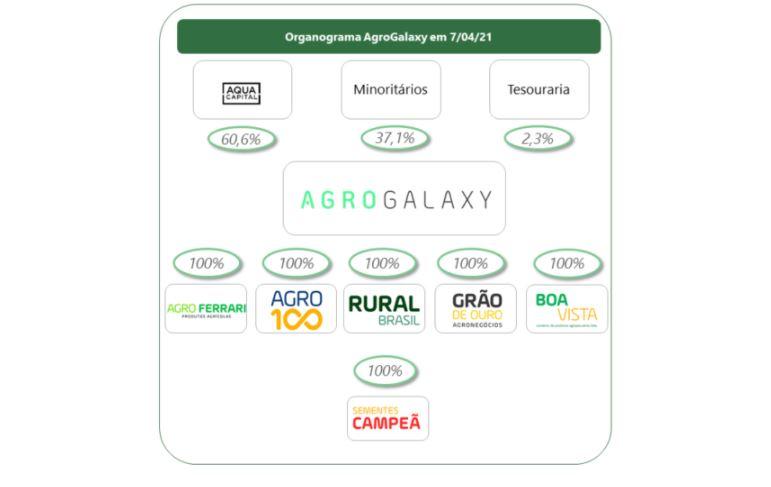 organograma-agrogalaxy-agxy3 agrogalaxy Agrogalaxy (AGXY3): saiba tudo sobre o IPO da plataforma agro organograma agrogalaxy agxy3